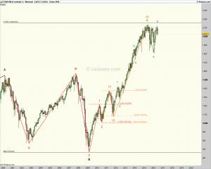 Análisis Elliott Wave del índice bursátil SP500 - Temporalidad mensual