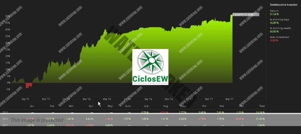 CiclosEW logra alcanzar el 50 por ciento de beneficio
