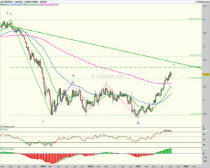 El Euro comienza a dar muestras de cansancio