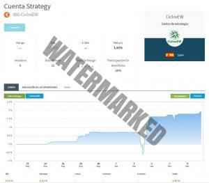 Nuevo Producto de inversión 001-CiclosEW en el broker FXTM