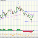 EURUSD / Temporalidad 4h escenario alternativo